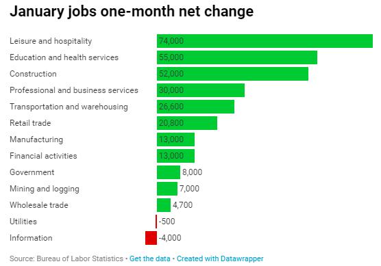 טבלה של ה-Bureau of Labor Statistics